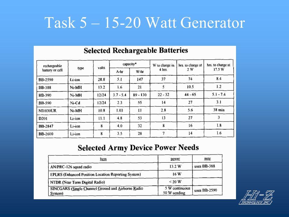 Task 5 – 15-20 Watt Generator