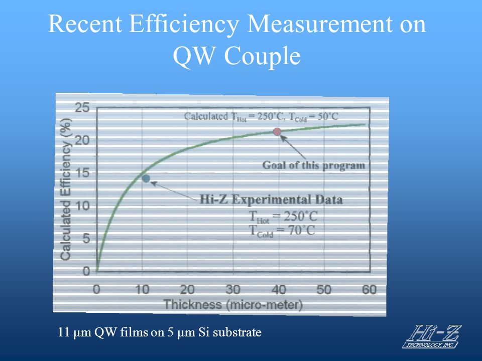 Recent Efficiency Measurement on QW Couple 11 μm QW films on 5 μm Si substrate