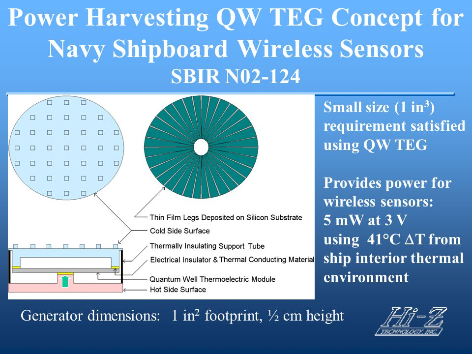 Power Harvesting QW TEG Concept for Navy Shipboard Wireless Sensors SBIR N02-124 Small size (1 in 3 ) requirement satisfied using QW TEG Provides powe