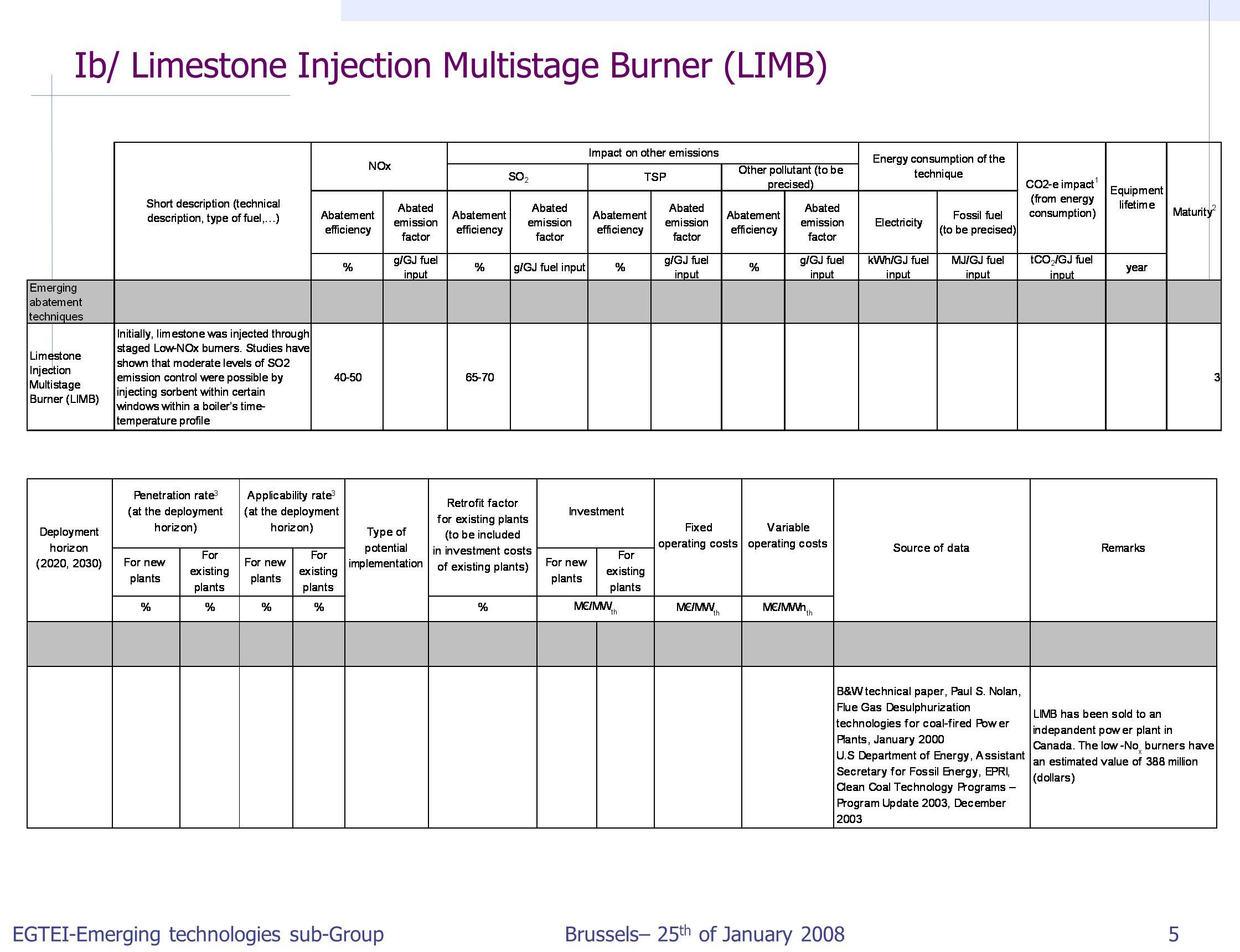 EGTEI-Emerging technologies sub-Group Brussels– 25 th of January 2008 5 Ib/ Limestone Injection Multistage Burner (LIMB)