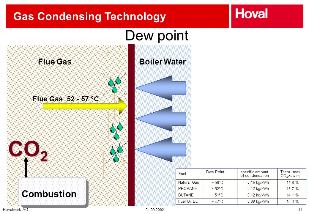 Hovalwerk AG 01.09.2002 11 Gas Condensing Technology Boiler Shell Dew point Flue Gas 52 - 57 °C Boiler WaterFlue Gas Combustion CO 2 Fuel Dew Pointspecific amount of condensation Theor.