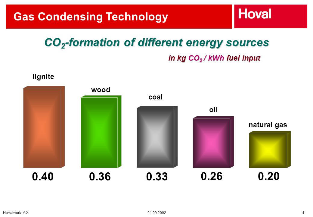 Hovalwerk AG 01.09.2002 4 Gas Condensing Technology natural gas oil coal wood lignite 0.400.360.33 0.260.20 in kg CO 2 / kWh fuel input CO 2 -formation of different energy sources