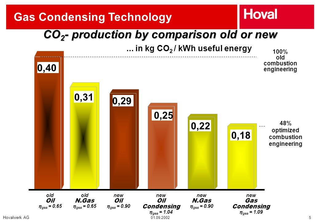 Hovalwerk AG 01.09.2002 5 Gas Condensing Technology CO 2 - production by comparison old or new 0,40 0,31 0,29 0,22 0,18 100% old combustion engineering 48% optimized combustion engineering old Oil  ges = 0.65 old N.Gas  ges = 0.65 new N.Gas  ges = 0.90 new Gas Condensing  ges = 1.09 new Oil  ges = 0.90...