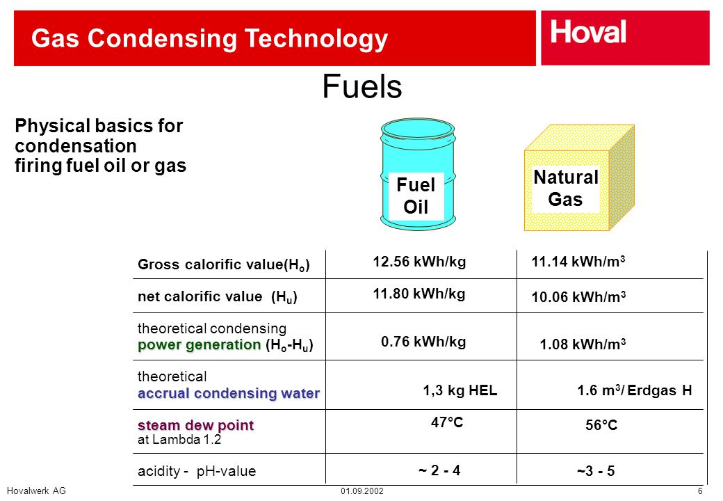 Hovalwerk AG 01.09.2002 6 Gas Condensing Technology Fuels Physical basics for condensation firing fuel oil or gas Gross calorific value(H o ) net calorific value (H u ) theoretical condensing power generation accrual condensing water power generation (H o -H u ) theoretical accrual condensing water steam dew point at Lambda 1.2 acidity - pH-value 12.56 kWh/kg 11.80 kWh/kg 0.76 kWh/kg 1,3 kg HEL 47°C ~ 2 - 4 11.14 kWh/m 3 10.06 kWh/m 3 1.08 kWh/m 3 1.6 m 3 / Erdgas H 56°C ~3 - 5 Fuel Oil Natural Gas