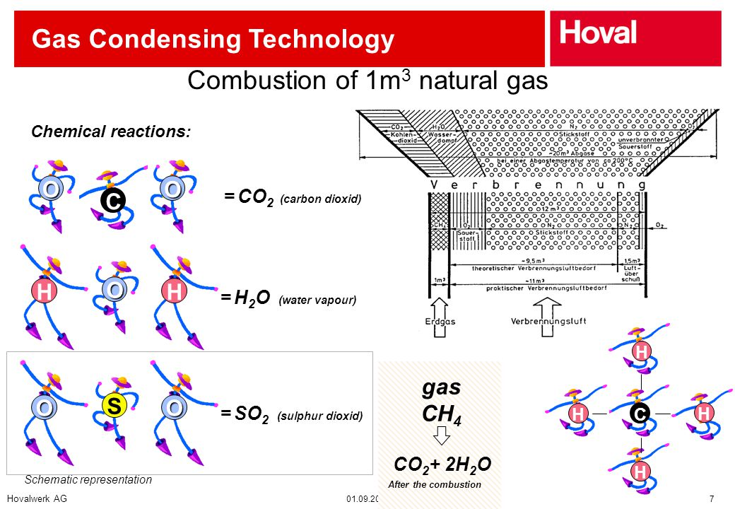 Hovalwerk AG 01.09.2002 7 Gas Condensing Technology Schematic representation Chemical reactions: C OO = CO 2 (carbon dioxid) HH O = H 2 O (water vapour) gas CH 4 C H H H H OO S = SO 2 (sulphur dioxid) CO 2 + 2H 2 O After the combustion Combustion of 1m 3 natural gas