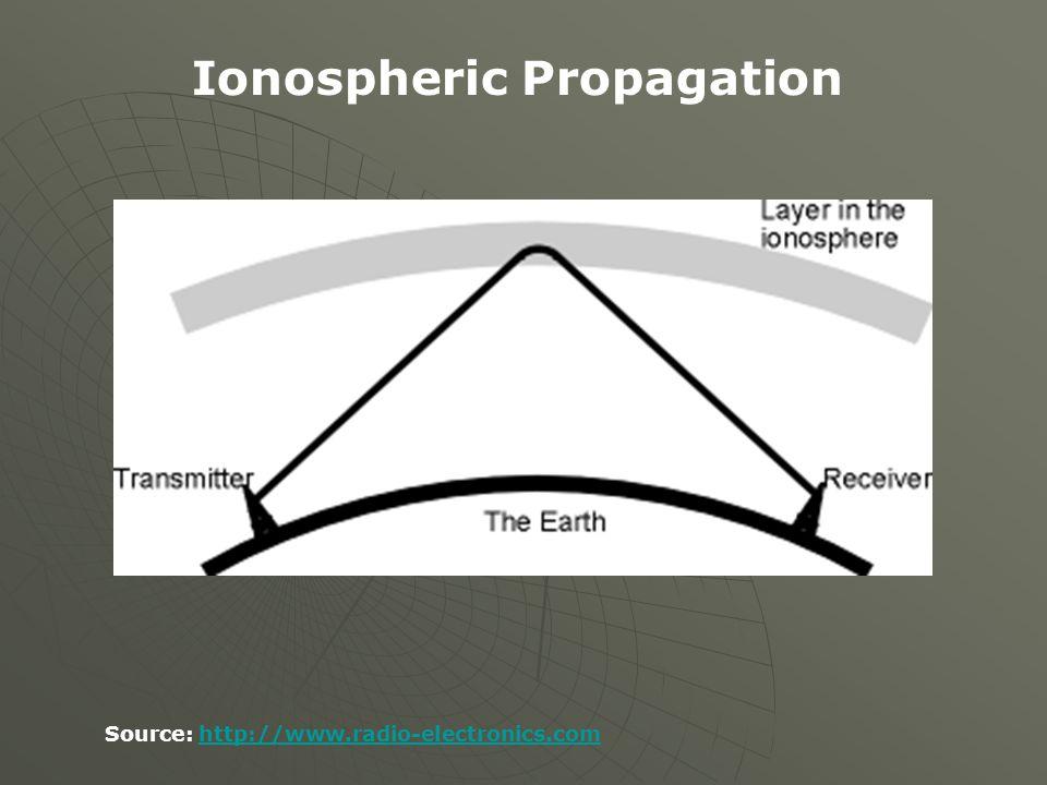 Source: http://www.radio-electronics.comhttp://www.radio-electronics.com Ionospheric Propagation