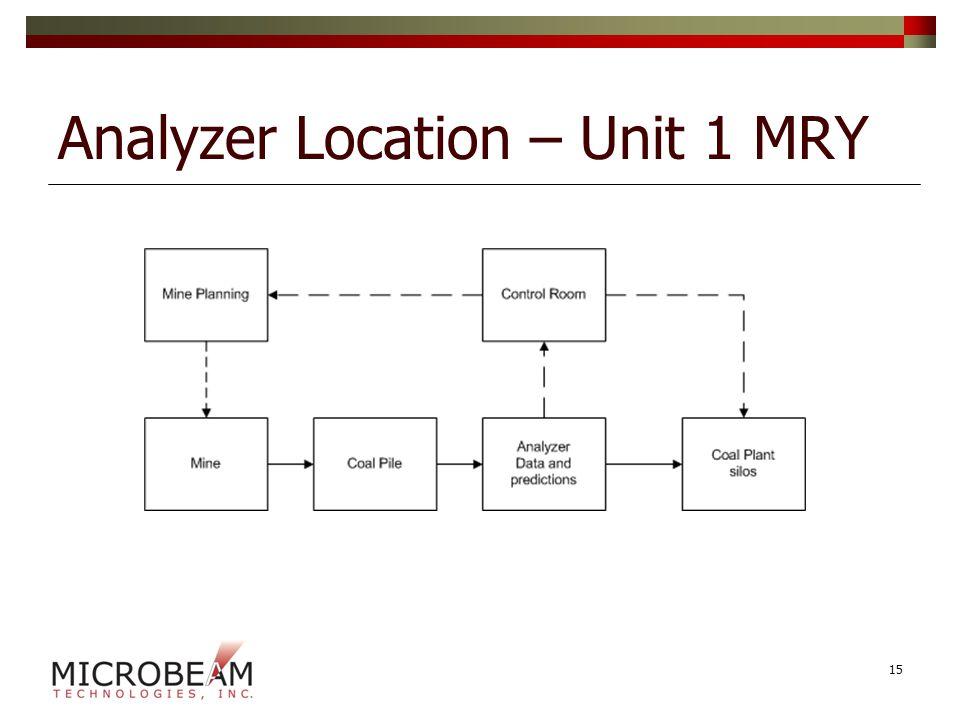 Analyzer Location – Unit 1 MRY 15