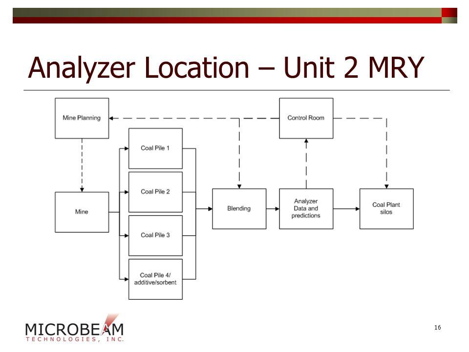 Analyzer Location – Unit 2 MRY 16