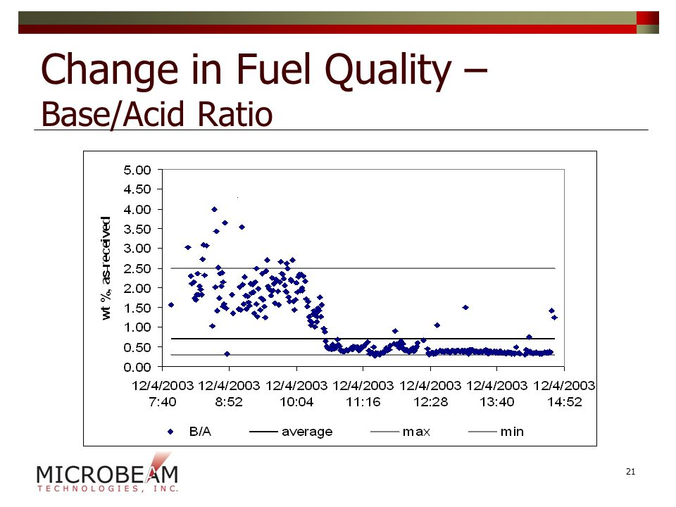 Change in Fuel Quality – Base/Acid Ratio 21