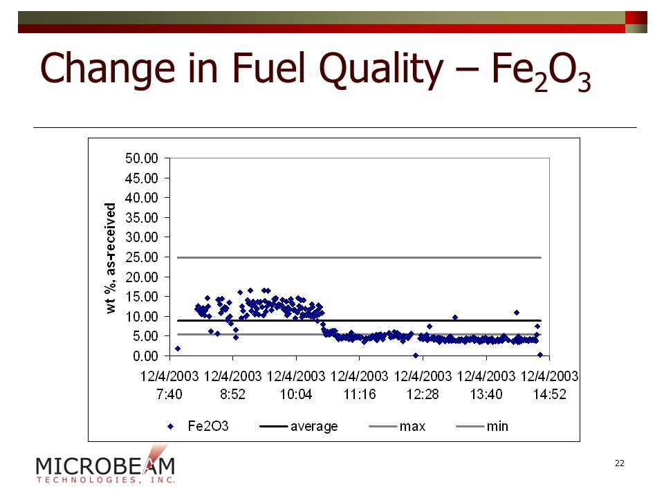 Change in Fuel Quality – Fe 2 O 3 22
