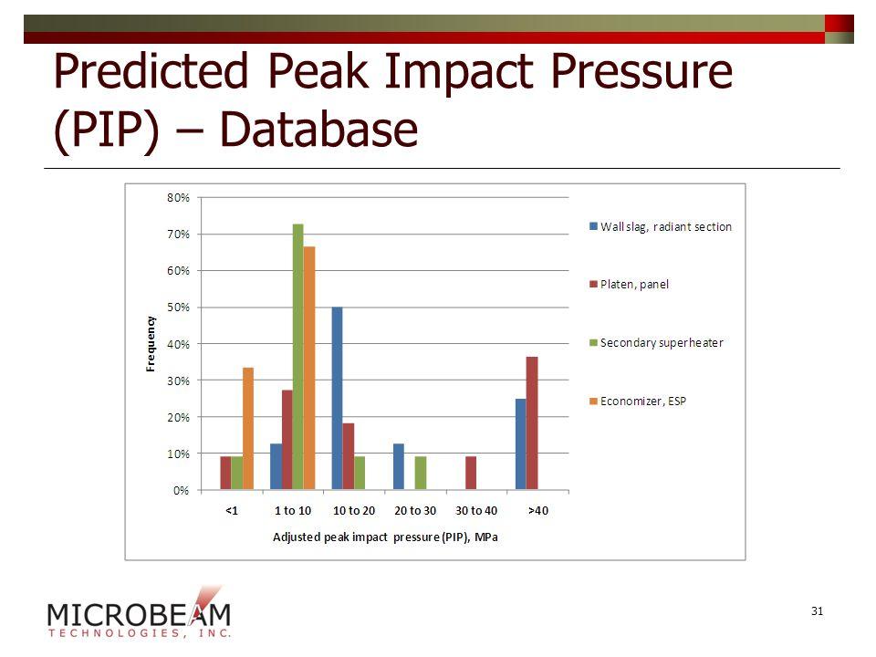 Predicted Peak Impact Pressure (PIP) – Database 31