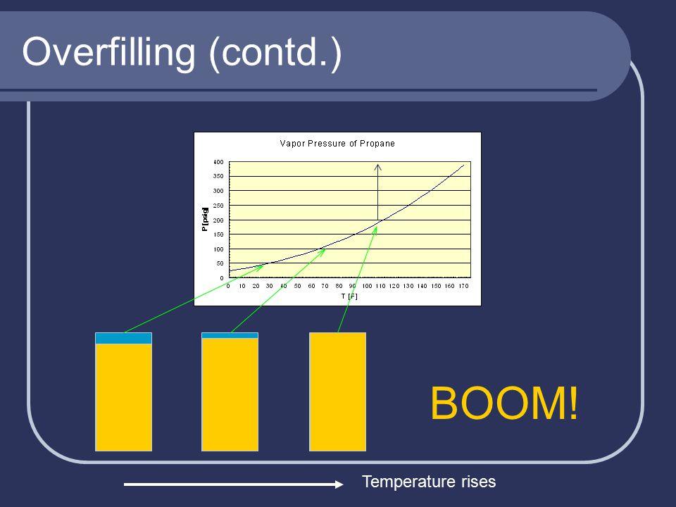 Overfilling (contd.) BOOM! Temperature rises