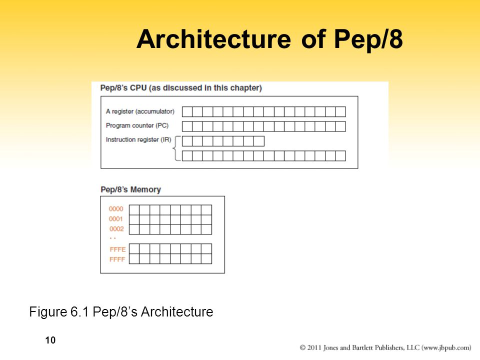10 Architecture of Pep/8 Figure 6.1 Pep/8's Architecture