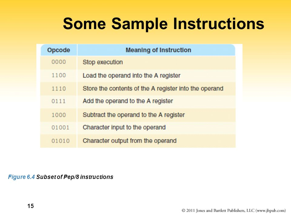 15 Some Sample Instructions Figure 6.4 Subset of Pep/8 instructions