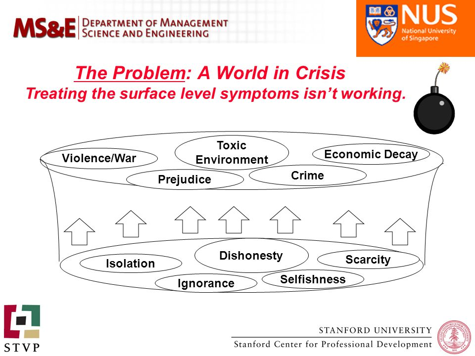 The Problem: A World in Crisis Scarcity Isolation Ignorance Selfishness Economic Decay Violence/War Prejudice Crime Toxic Environment Dishonesty Treating the surface level symptoms isn't working.