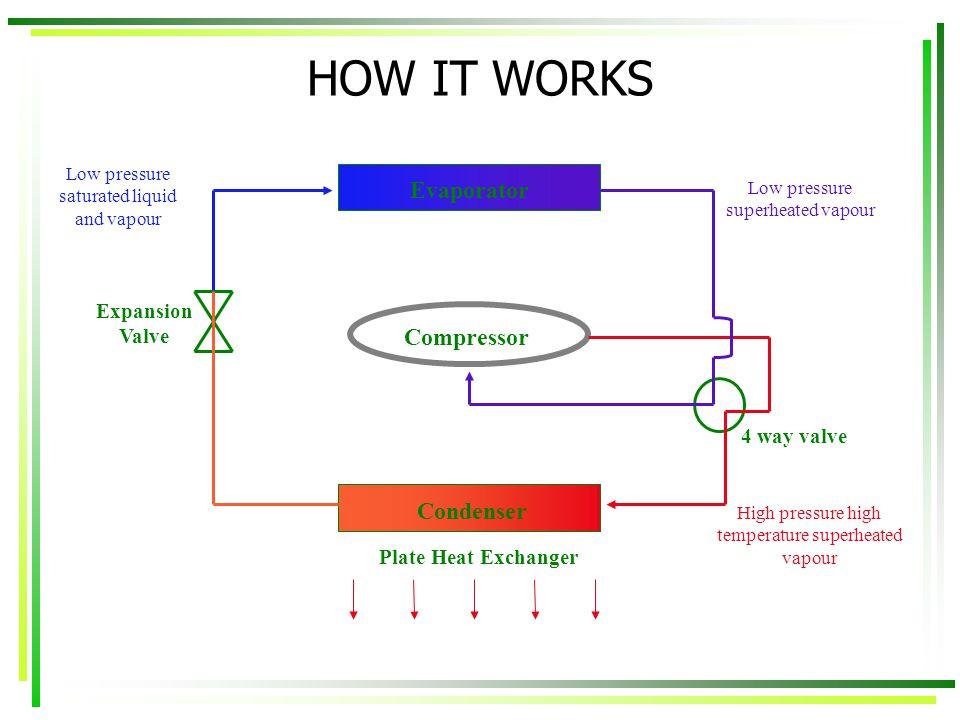 HOW IT WORKS Evaporator Compressor Condenser Plate Heat Exchanger Low pressure superheated vapour 4 way valve High pressure high temperature superheat