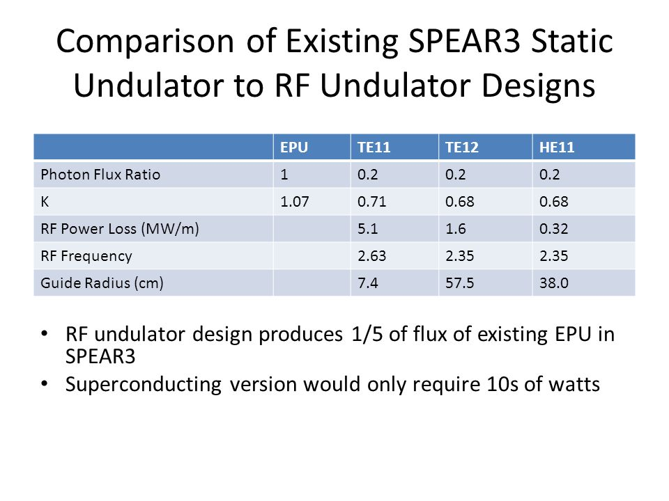 Comparison of Existing SPEAR3 Static Undulator to RF Undulator Designs EPUTE11TE12HE11 Photon Flux Ratio10.2 K1.070.710.68 RF Power Loss (MW/m)5.11.60