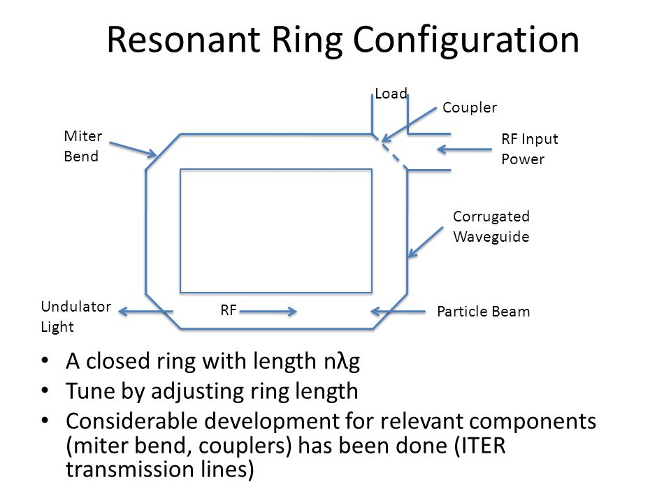 Resonant Ring Configuration A closed ring with length nλg Tune by adjusting ring length Considerable development for relevant components (miter bend,