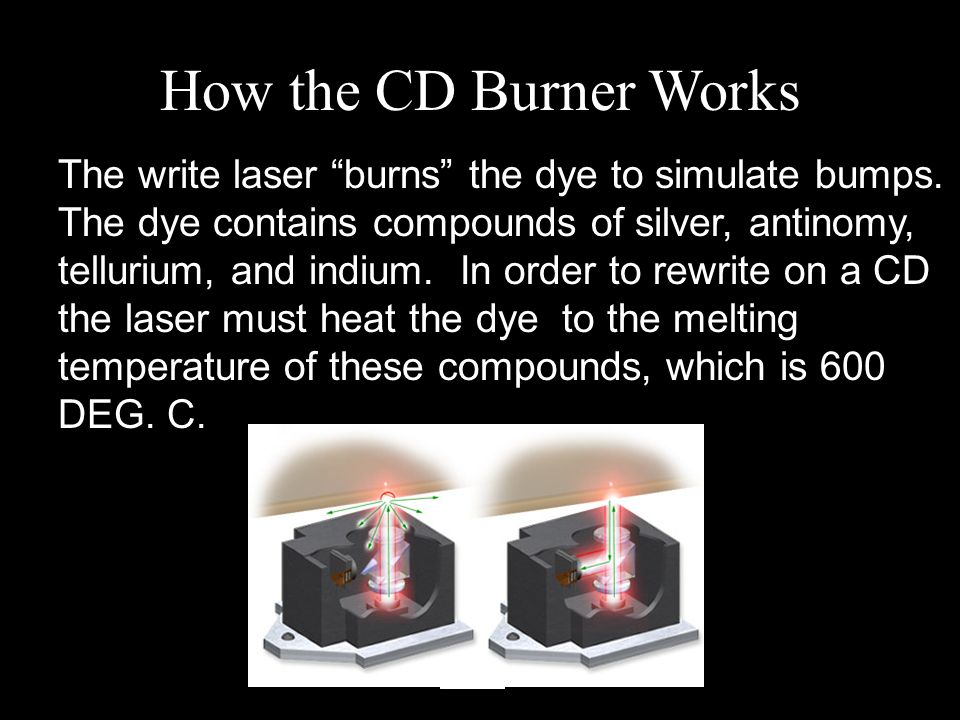 The write laser burns the dye to simulate bumps.