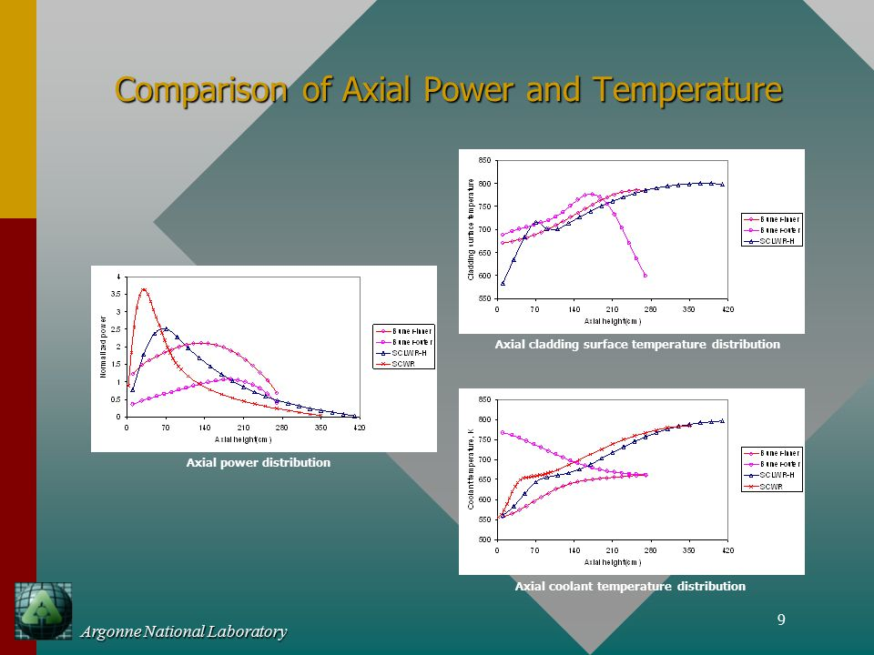 9 Argonne National Laboratory Comparison of Axial Power and Temperature Axial power distribution Axial cladding surface temperature distribution Axial coolant temperature distribution