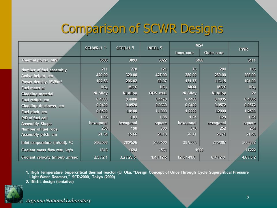 5 Argonne National Laboratory Comparison of SCWR Designs SCLWR-H 1) SCFR-H 1) INEEL 2) MS 2 PWR Inner core Outer core Thermal power, MW 35863893302234003411 Number of fuel assembly Active height, cm Power density, MW/m 3 Fuel material Cladding material Fuel radius, cm Cladding thickness, cm Fuel pitch, cm P/D of fuel cell Assembly Shape Number of fuel rods Assembly pitch, cm 211420.00102.58 UO 2 Ni-Alloy0.40000.04000.95001.08hexagonal25821.34278320.00206.02MOXNi-Alloy0.44000.05201.01001.03hexagonal19815.66121427.0069.07 ODS steel 0.44700.06301.10001.08square30029.1073280.00131.75MOXNi-Alloy0.44000.04001.00001.04hexagonal37820.71204280.00113.15MOXNi-Alloy0.40950.05721.20001.29 hexagonal hexagonal25220.71193366.00104.00 UO 2 Zr0.40950.05721.25001.34square26421.50 Inlet temperature (in/out), o C 280/508280/526280/500387/553280/387300/332 Coolant mass flow rate, kg/s 181616941561190017222 Coolant velocity (in/out),m/sec 2.5 / 2.1 2.5 / 2.1 3.2 / 29.5 3.2 / 29.5 1.4 / 12.5 1.4 / 12.5 12.6 / 41.6 12.6 / 41.6 0.7 / 2.0 0.7 / 2.0 4.6 / 5.2 1.