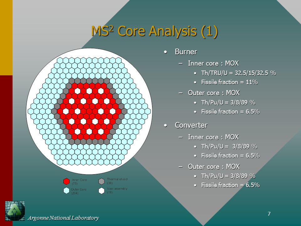 7 Argonne National Laboratory MS 2 Core Analysis (1) BurnerBurner –Inner core : MOX Th/TRU/U = 32.5/15/32.5 %Th/TRU/U = 32.5/15/32.5 % Fissile fraction = 11%Fissile fraction = 11% –Outer core : MOX Th/Pu/U = 3/8/89 %Th/Pu/U = 3/8/89 % Fissile fraction = 6.5%Fissile fraction = 6.5% ConverterConverter –Inner core : MOX Th/Pu/U = 3/8/89 %Th/Pu/U = 3/8/89 % Fissile fraction = 6.5%Fissile fraction = 6.5% –Outer core : MOX Th/Pu/U = 3/8/89 %Th/Pu/U = 3/8/89 % Fissile fraction = 6.5%Fissile fraction = 6.5%
