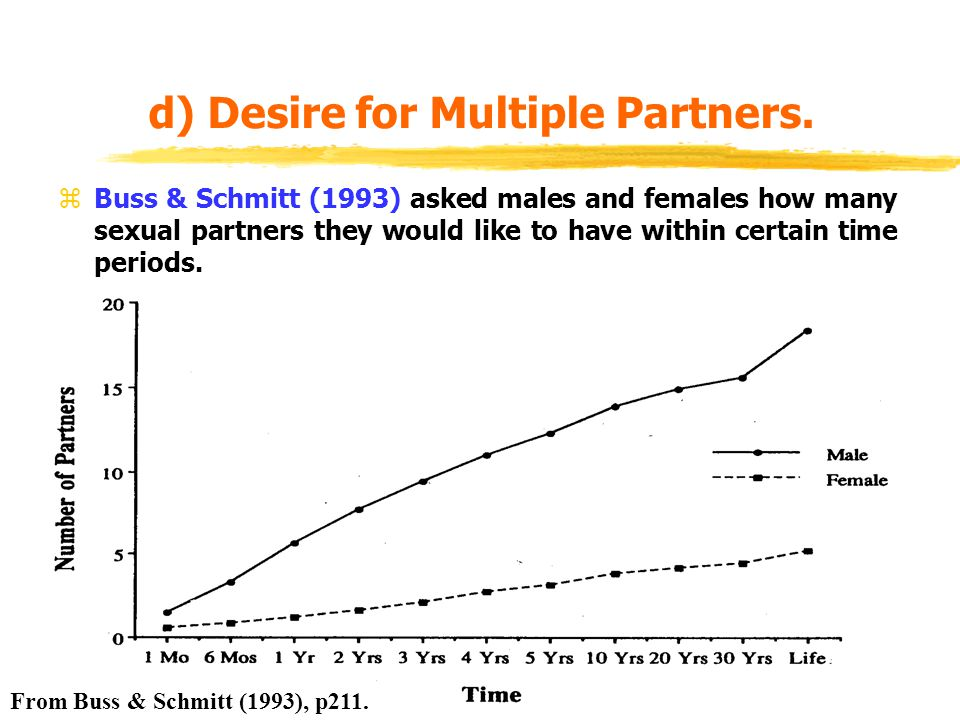 d) Desire for Multiple Partners. zBuss & Schmitt (1993) asked males and females how many sexual partners they would like to have within certain time p