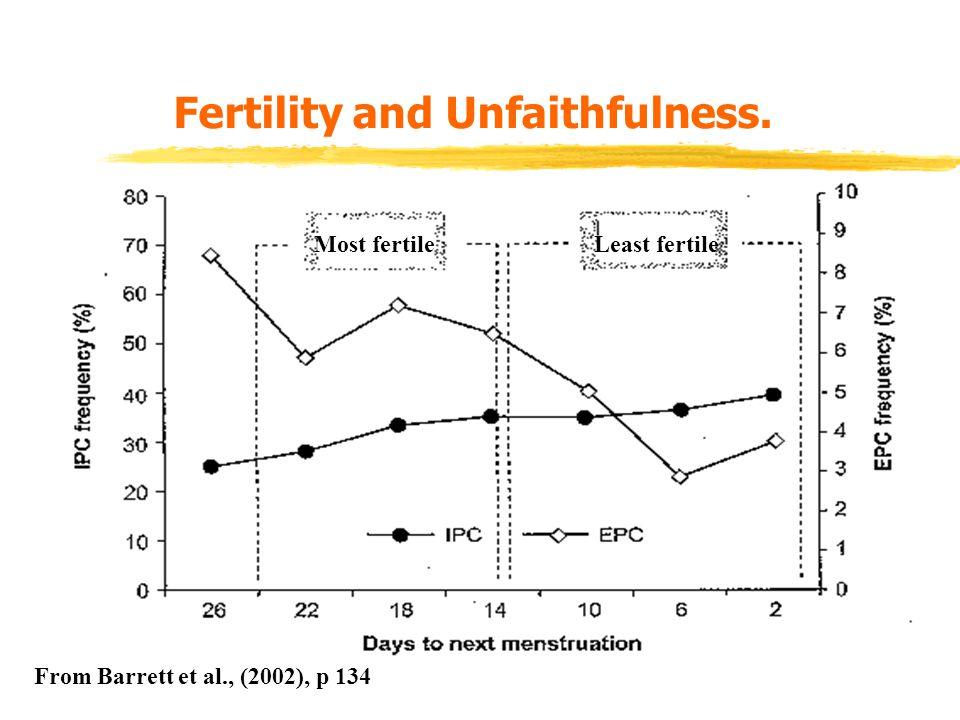 Fertility and Unfaithfulness. Most fertileLeast fertile From Barrett et al., (2002), p 134