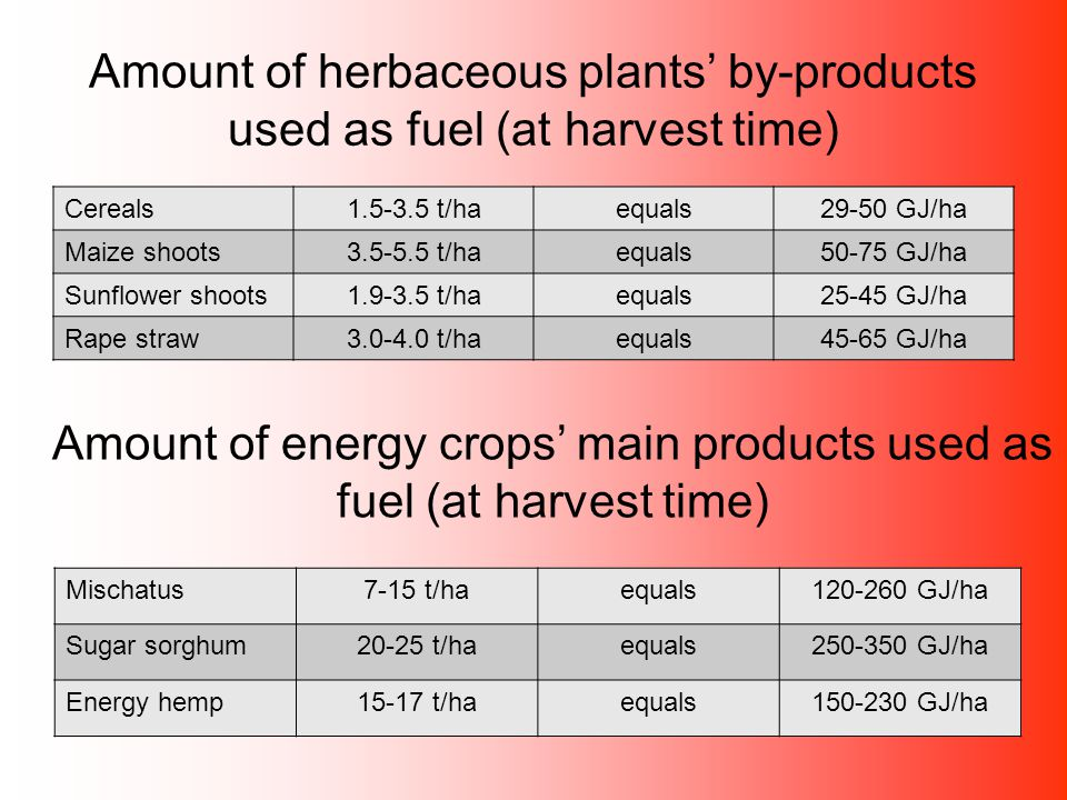 Amount of herbaceous plants' by-products used as fuel (at harvest time) Cereals1.5-3.5 t/haequals29-50 GJ/ha Maize shoots3.5-5.5 t/haequals50-75 GJ/ha