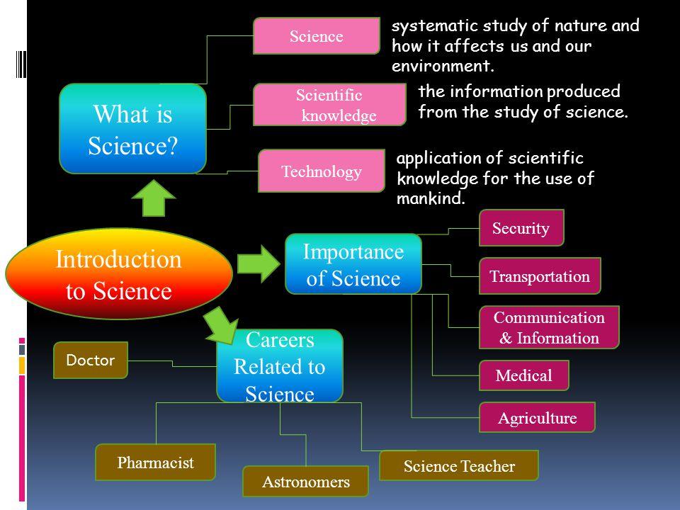 Steps in scientific investigation: Experiment: The simple pendulum 1.