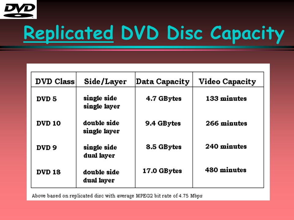 Replicated DVD Disc Capacity
