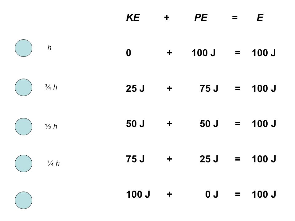 h ¾ h ½ h ¼ h KE + PE = E 0 + 100 J = 100 J 25 J + 75 J = 100 J 50 J + 50 J = 100 J 75 J + 25 J = 100 J 100 J + 0 J = 100 J