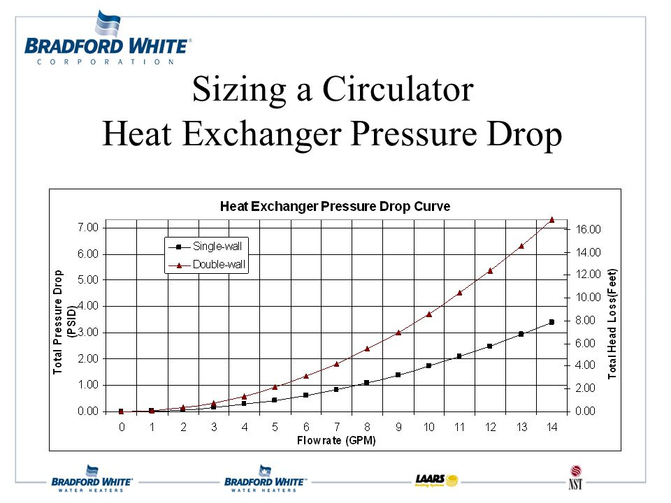 Sizing a Circulator Heat Exchanger Pressure Drop