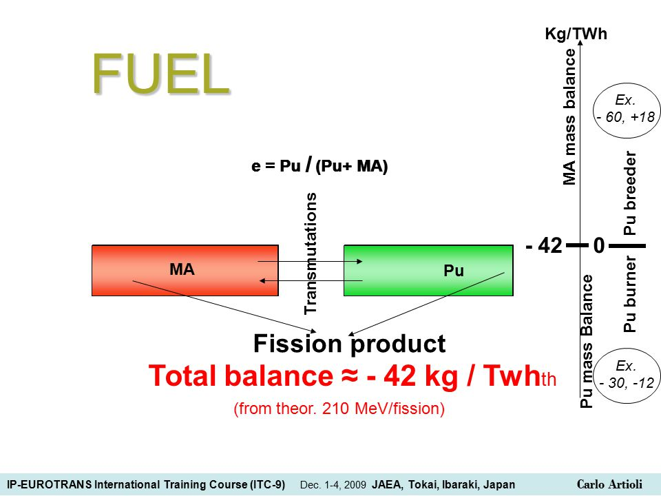 e = Pu / (Pu+ MA) Pu MAFUEL - 42 0 Pu mass Balance MA mass balance Pu breeder Pu burner Kg/TWh Ex.