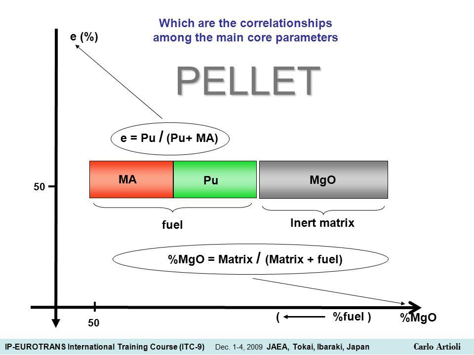 fuel Pu MA e = Pu / (Pu+ MA) Inert matrixPELLET %MgO = Matrix / (Matrix + fuel) MgO e (%) 50 %MgO 50 ( %fuel ) Which are the correlationships among the main core parameters IP-EUROTRANS International Training Course (ITC-9) Dec.