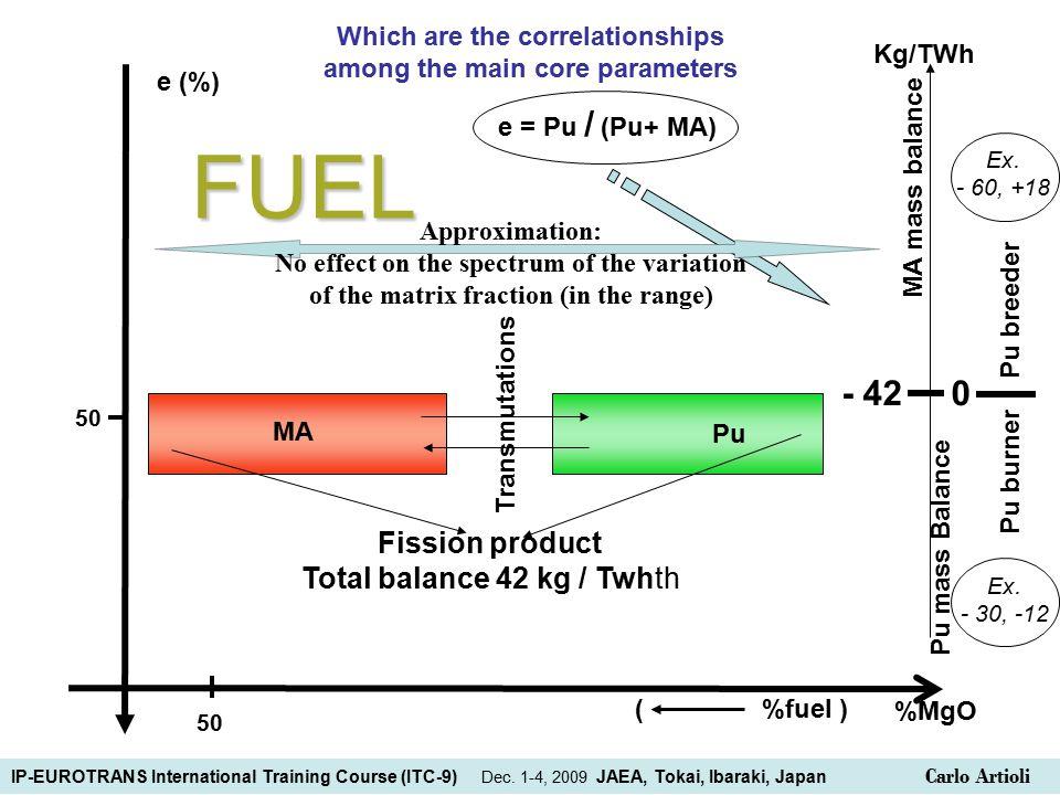 e (%) e = Pu / (Pu+ MA) %MgO Pu MA Fission product Total balance 42 kg / Twhth Transmutations 50 FUEL ( %fuel ) Pu mass Balance MA mass balance - 42 0 Pu breeder Pu burner Kg/TWh Ex.