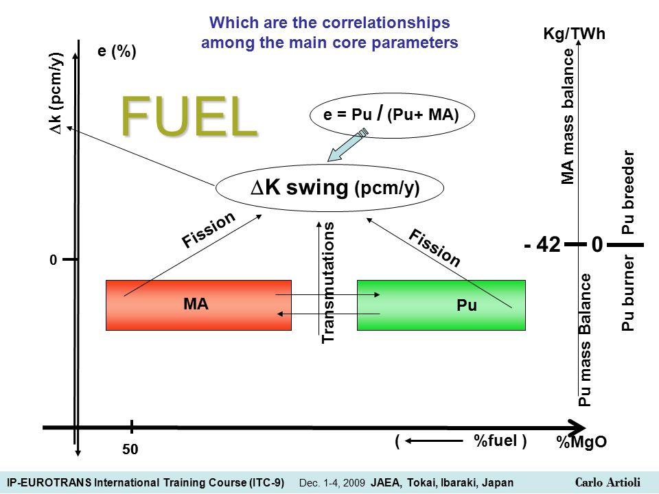 e (%) %MgO Pu mass Balance MA mass balance - 42 0 Pu breeder Pu burner Kg/TWh Pu MA  K swing (pcm/y) Fission Transmutations  k (pcm/y) 0 FUEL 50 e = Pu / (Pu+ MA) ( %fuel ) Which are the correlationships among the main core parameters IP-EUROTRANS International Training Course (ITC-9) Dec.