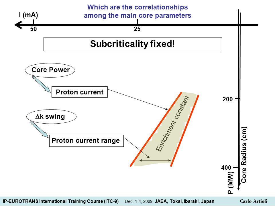 Core Power Proton current  k swing Proton current range 50 25 P (MW) Core Radius (cm) 400 200 Subcriticality fixed.