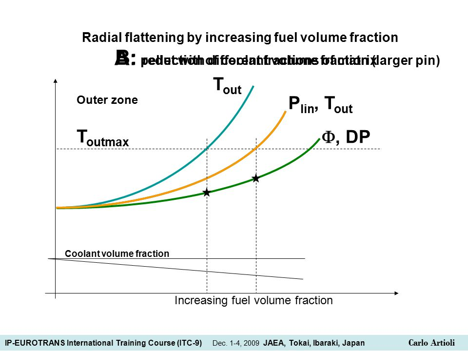 B: pellet with different fractions of matrix, T out A: reduction of coolant volume fraction (larger pin) Radial flattening by increasing fuel volume fraction T outmax Coolant volume fraction Increasing fuel volume fraction Outer zone , DP P lin T out IP-EUROTRANS International Training Course (ITC-9) Dec.