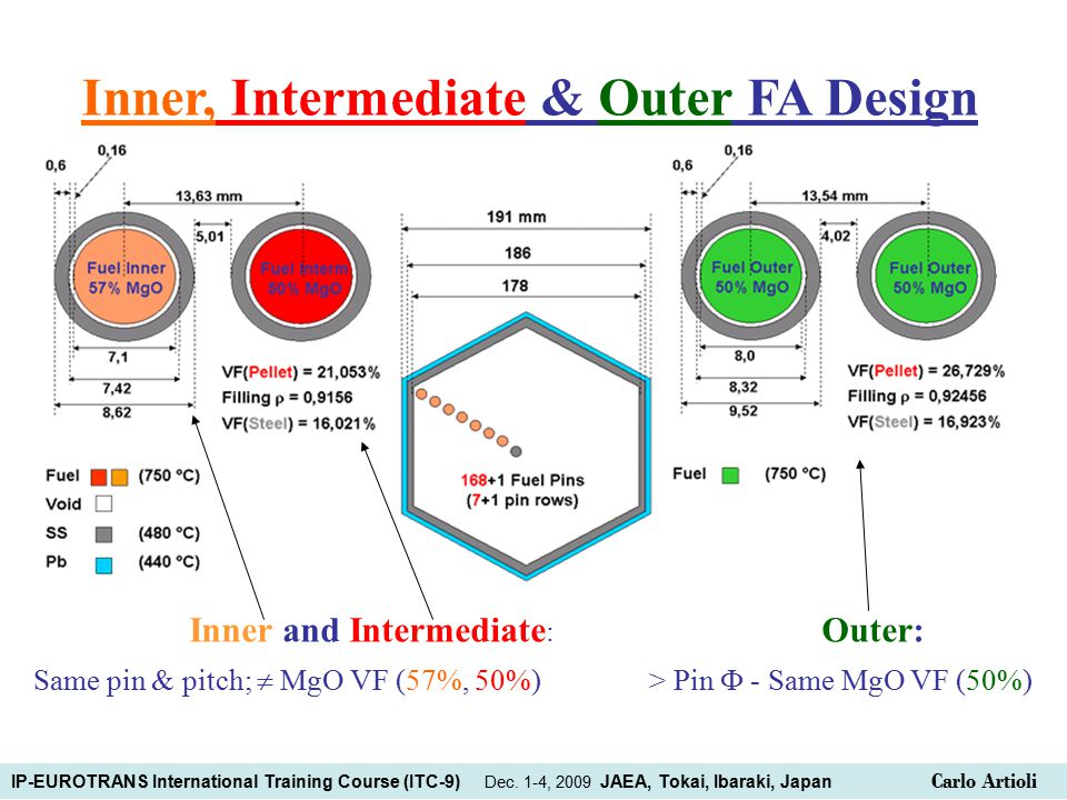 Inner, Intermediate & Outer FA Design Inner and Intermediate : Outer: Same pin & pitch;  MgO VF (57%, 50%) > Pin  - Same MgO VF (50%) IP-EUROTRANS International Training Course (ITC-9) Dec.