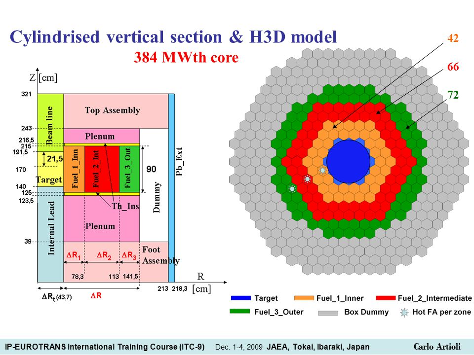 Cylindrised vertical section & H3D model 384 MWth core 42 66 72 IP-EUROTRANS International Training Course (ITC-9) Dec.