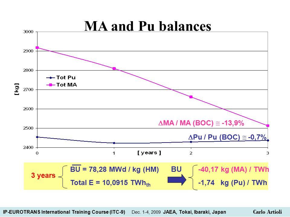  Pu / Pu (BOC)  -0,7%  MA / MA (BOC)  -13,9% 3 years BU = 78,28 MWd / kg (HM) BU -40,17 kg (MA) / TWh Total E = 10,0915 TWh th -1,74 kg (Pu) / TWh MA and Pu balances IP-EUROTRANS International Training Course (ITC-9) Dec.