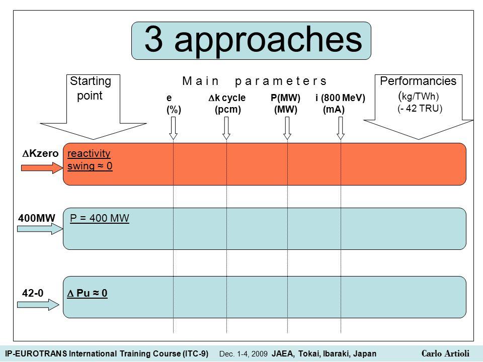 3 approaches Starting M a i n p a r a m e t e r s Performancies point ( kg/TWh) (- 42 TRU)  Kzero reactivity swing ≈ 0 e  k cycle P(MW) i (800 MeV) (%) (pcm) (MW) (mA) 400MW P = 400 MW 42-0  Pu ≈ 0 IP-EUROTRANS International Training Course (ITC-9) Dec.