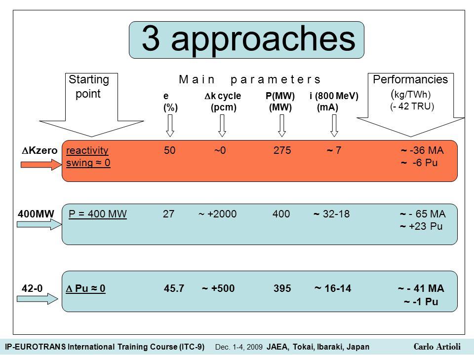 3 approaches Starting M a i n p a r a m e t e r s Performancies point ( kg/TWh) (- 42 TRU)  Kzero reactivity 50 ~0 275 ~ 7~ -36 MA swing ≈ 0 ~ -6 Pu e  k cycle P(MW) i (800 MeV) (%) (pcm) (MW) (mA) 400MW P = 400 MW 27 ~ +2000 400 ~ 32-18 ~ - 65 MA ~ +23 Pu 42-0  Pu ≈ 045.7 ~ +500 395 ~ 16-14 ~ - 41 MA ~ -1 Pu IP-EUROTRANS International Training Course (ITC-9) Dec.