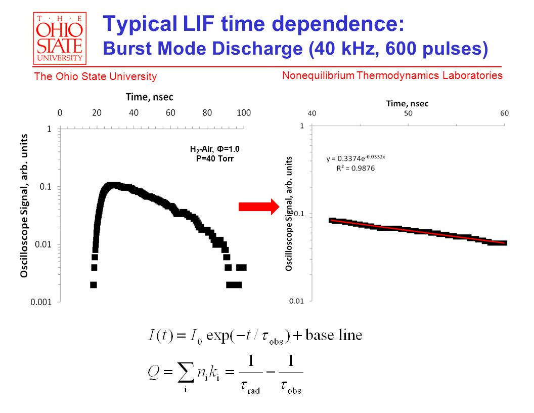 Nonequilibrium Thermodynamics Laboratories The Ohio State University Typical LIF time dependence: Burst Mode Discharge (40 kHz, 600 pulses) H 2 -Air, Ф=1.0 P=40 Torr