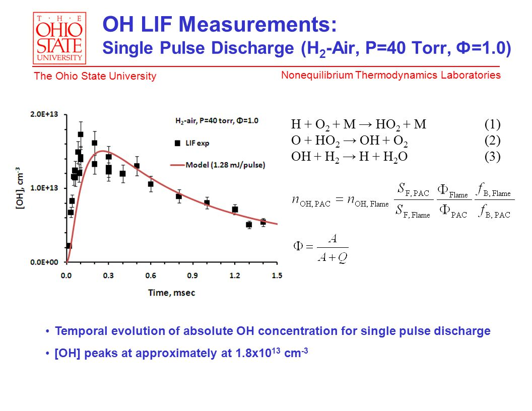Nonequilibrium Thermodynamics Laboratories The Ohio State University OH LIF Measurements: Single Pulse Discharge (H 2 -Air, P=40 Torr, Ф=1.0) H + O 2