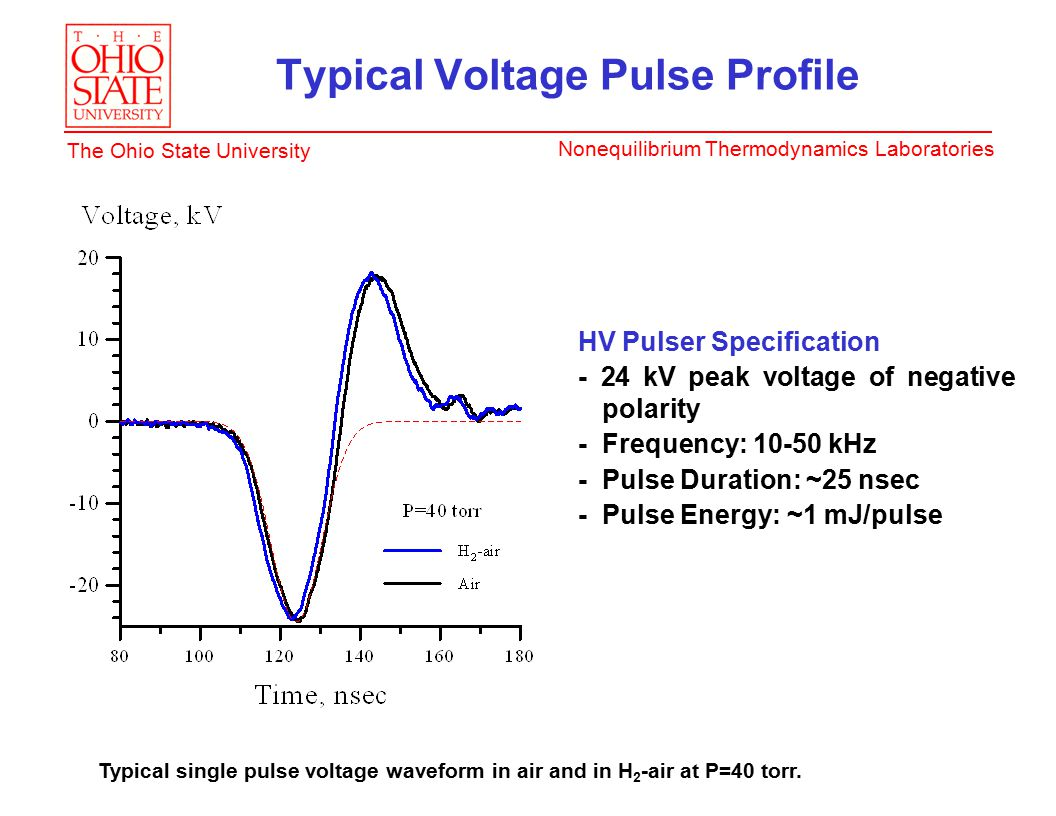 Nonequilibrium Thermodynamics Laboratories The Ohio State University Typical Voltage Pulse Profile HV Pulser Specification - 24 kV peak voltage of negative polarity - Frequency: 10-50 kHz - Pulse Duration: ~25 nsec - Pulse Energy: ~1 mJ/pulse Typical single pulse voltage waveform in air and in H 2 -air at P=40 torr.