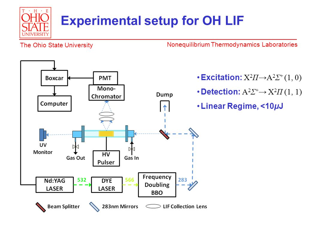 Nonequilibrium Thermodynamics Laboratories The Ohio State University Experimental setup for OH LIF Excitation: X 2 Π→A 2 Σ + (1, 0) Detection: A 2 Σ + → X 2 Π (1, 1) Linear Regime, <10μJ