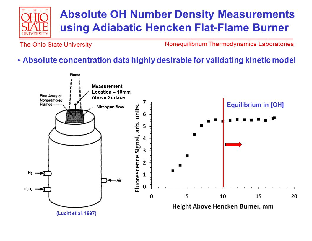 Nonequilibrium Thermodynamics Laboratories The Ohio State University Absolute OH Number Density Measurements using Adiabatic Hencken Flat-Flame Burner C2H4C2H4 N2N2 Nitrogen flow Measurement Location – 10mm Above Surface (Lucht et al.