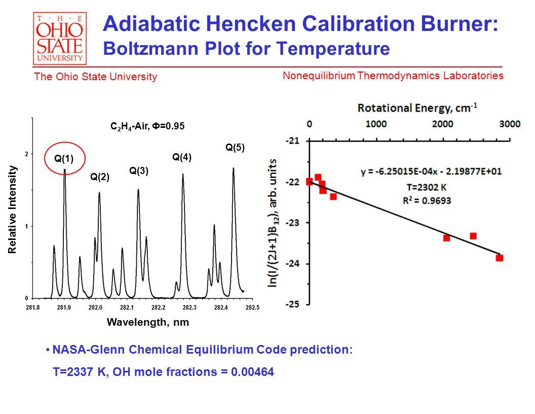 Nonequilibrium Thermodynamics Laboratories The Ohio State University Adiabatic Hencken Calibration Burner: Boltzmann Plot for Temperature NASA-Glenn Chemical Equilibrium Code prediction: T=2337 K, OH mole fractions = 0.00464 Q(1) Q(2) Q(3) Q(4) Q(5) C 2 H 4 -Air, Ф=0.95 Wavelength, nm Relative Intensity